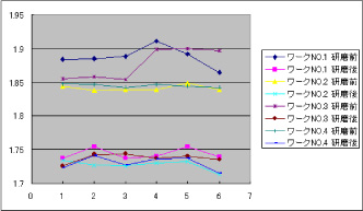 検証実験結果グラフ